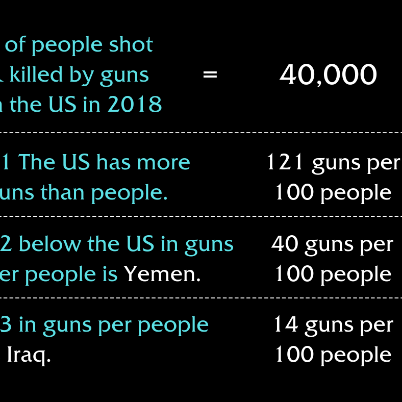 Guns Per People